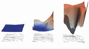 Loss Landscape Visualization Around A Known Optimal Point