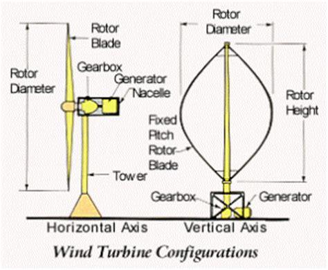 Преимущества и недостатки ветроэнергетики Солнечная электроэнергетика Электрификация и автоматизация технологических процессов в доме.
