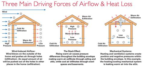 different ways to heat a house basics to building a better home home power magazine