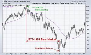 Stock Market Education The 1973 1974 Bear Market