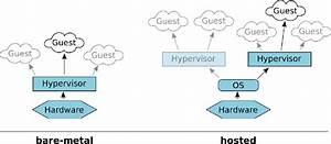 15  Classification Of Hypervisors  Bare