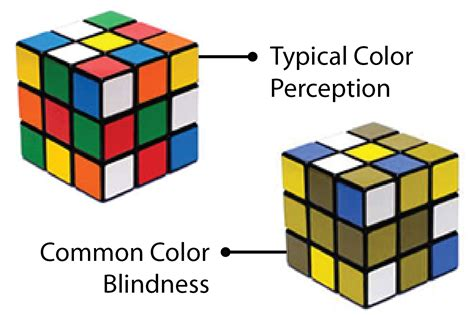 color blindness symptoms symptoms of color blindness 28 images what is color