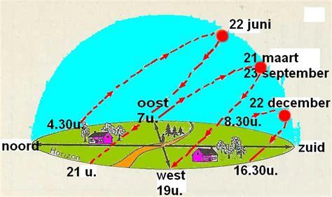 berekening zon in tuin astronomie bewegingen van aarde