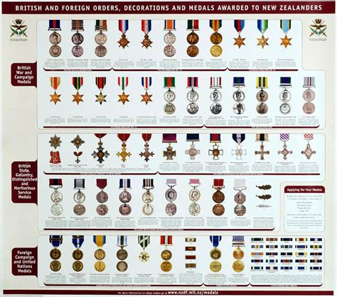 us army medals and ribbons placement