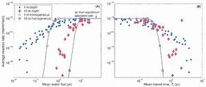 Model Calculated Effective Reaction Rates For Plagioclase