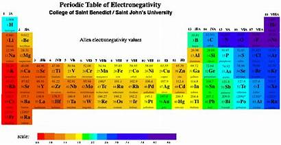 Periodic Trends Acidity Charges Electronegativity Chemistry Standard