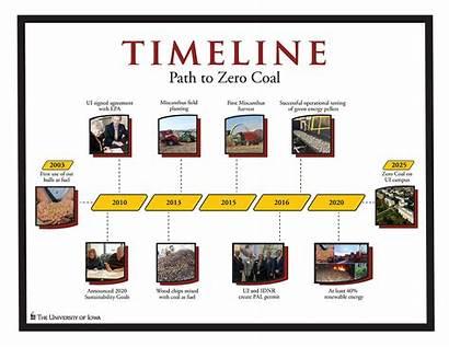 Coal Energy Power Timeline Iowa Wind King