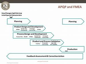 Rca Flow Chart Fmea Training Failure Mode And Effects Analysis Training