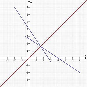 Umkehrfunktion Berechnen : gleichung und definitionsmenge der umkehrfunktion mit graphischer darstellung f y 1 5x 4 ~ Themetempest.com Abrechnung