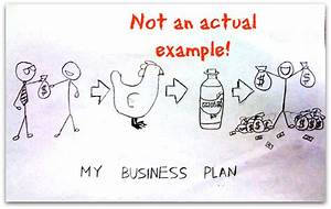 Examples  U0026 Templates - Business Plans