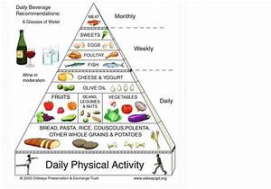 Mediterranean Diet Pyramid Chart Food Pyramid Guide Charts For The 2 Healthiest Ways Of