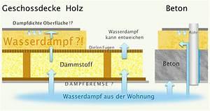 Holzbalkendecke Aufbau Altbau : d mmung oberste geschossdecke betondecken u holzdecken ~ Lizthompson.info Haus und Dekorationen