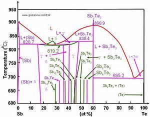Iron Carbide Phase Diagram Explanation Pdf