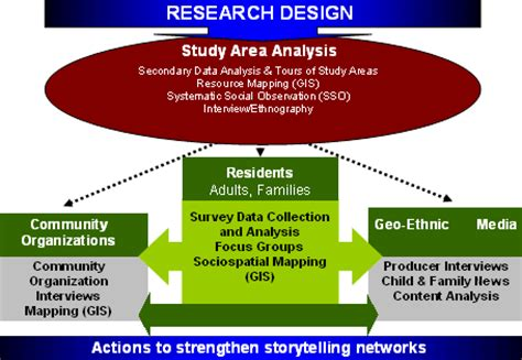 research and design research design experimental design