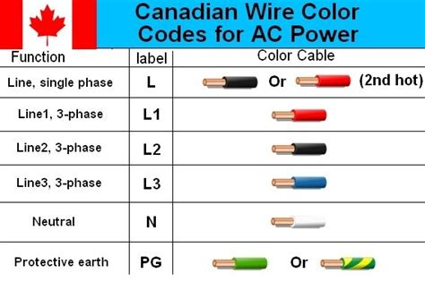 canadian electrical cable color code wiring diagram
