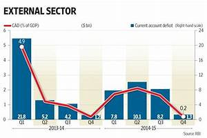 India's current account deficit slips to 0.2% of GDP in ...