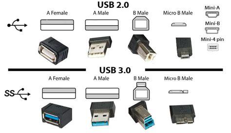 si e auto 0 1 2 3 che differenza c è tra usb 2 0 3 0 e type c 3 1 wizblog