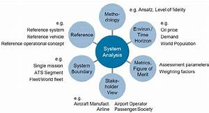 Determinants Of Air Transportation System Analysis
