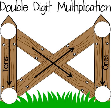 Double Digit Multiplication Using An Area Model