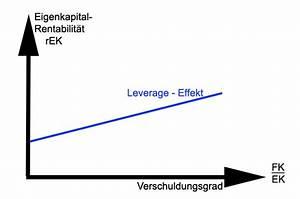 Gesamtkapitalrentabilität Berechnen : leverage effekt berechnen die formel f r den fremdfinanzierungshebel ~ Themetempest.com Abrechnung