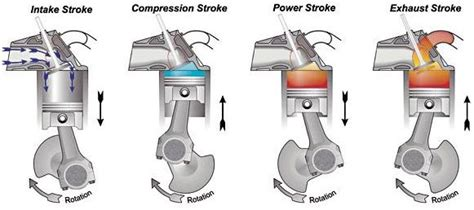Diagram Of A 4 Stroke Cycle Engine Compression by Touch In Knowledge Four Stroke Cycle Engines