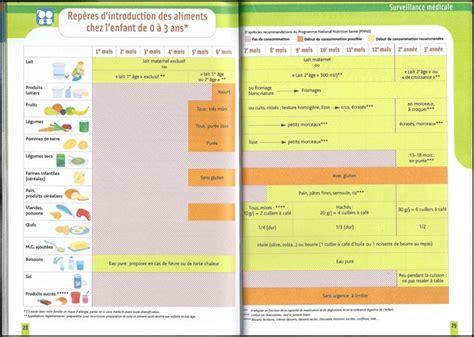 aide pour la diversification alimentaire de b 233 b 233 mes petits d 233 lices