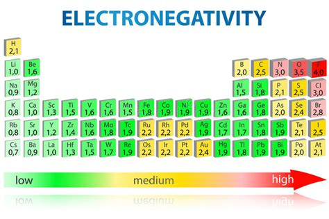 Carbon Electronegativity Electronegativity Periodic Table Stock Illustration