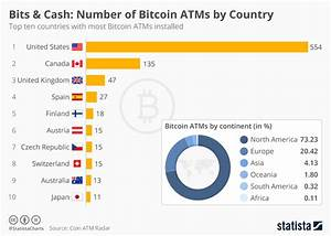 Chart: Number of Bitcoin ATMs by Country | Statista