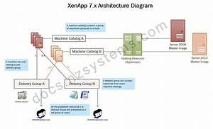 Xenapp 7 X Architecture  Fma  Diagram