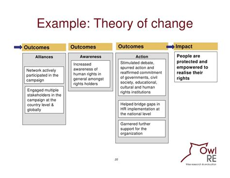 theory of change template evaluating communication programmes products and caigns