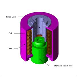 Solenoid Valve Attractive Force Analysis Taking Into
