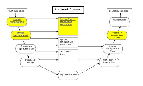 System Testing Proces Diagram system testing