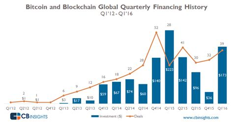 blockchain startup investment bounces back in q1 16