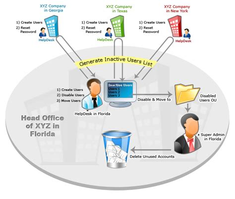 help desk call tracking software active directory helpdesk delegation to reduce ad