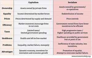Why Capitalism Vs Socialism Is Really God Vs Satan