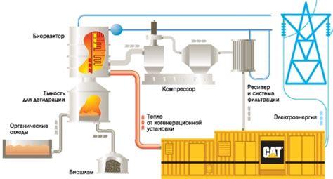 Биогазовая установка своими руками интернетмифы и сельская