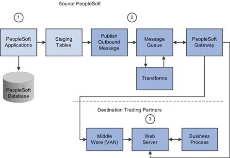 Ecus Sedi Peoplesoft Electronic Data Interchange 9 1 Peoplebook