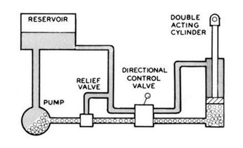 basic hydraulic theory cross mfg