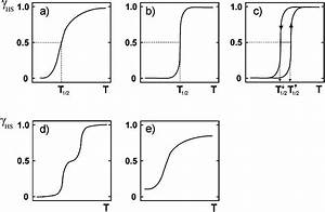 spin crossover with thermal hysteresis practicalities and With crossover types