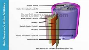 What Are Lithium Metal Batteries   U2013 Batteryguy Com