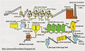 Process Flow Sheets  Sugar From Sugar Cane  Production