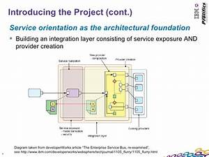 A Software Factory Integrating Rational Team Concert And