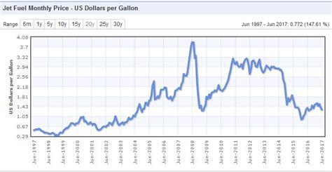 fuel prices cityservicevalcon