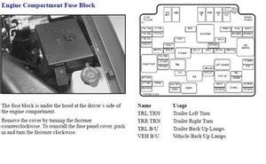 1988 1500 4x4 Chevy Fuse Box Diagram by Solved Where Is The Fuse Box The 1988 1998