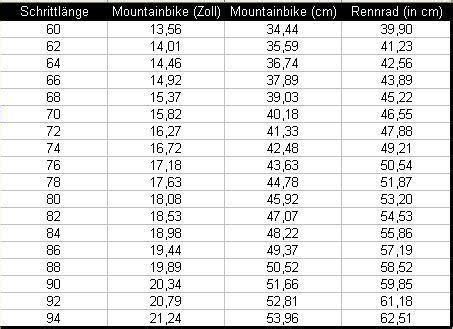fahrrad rahmenhoehe berechnen fahrradgroesse messen mit