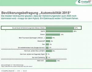 Lohnt Sich Ein Elektroauto : umfrage 13 prozent w rden sich gerne ein elektroauto kaufen mein elektroauto ~ Frokenaadalensverden.com Haus und Dekorationen