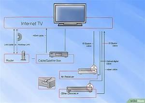 3 Formas De Configurar A Google Tv