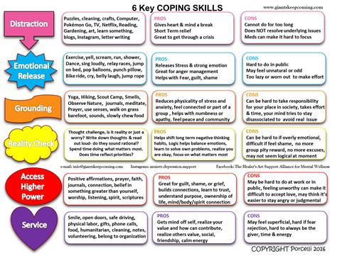 6 Key Coping Skills Chart To Help With Depression, Anxiety, Ptsd, Stress, And Life! Mental