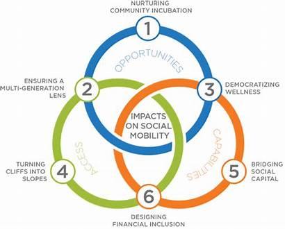 Social Mobility Sociology Examination Notes Tags