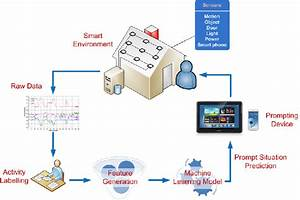 Smart Home System Architecture